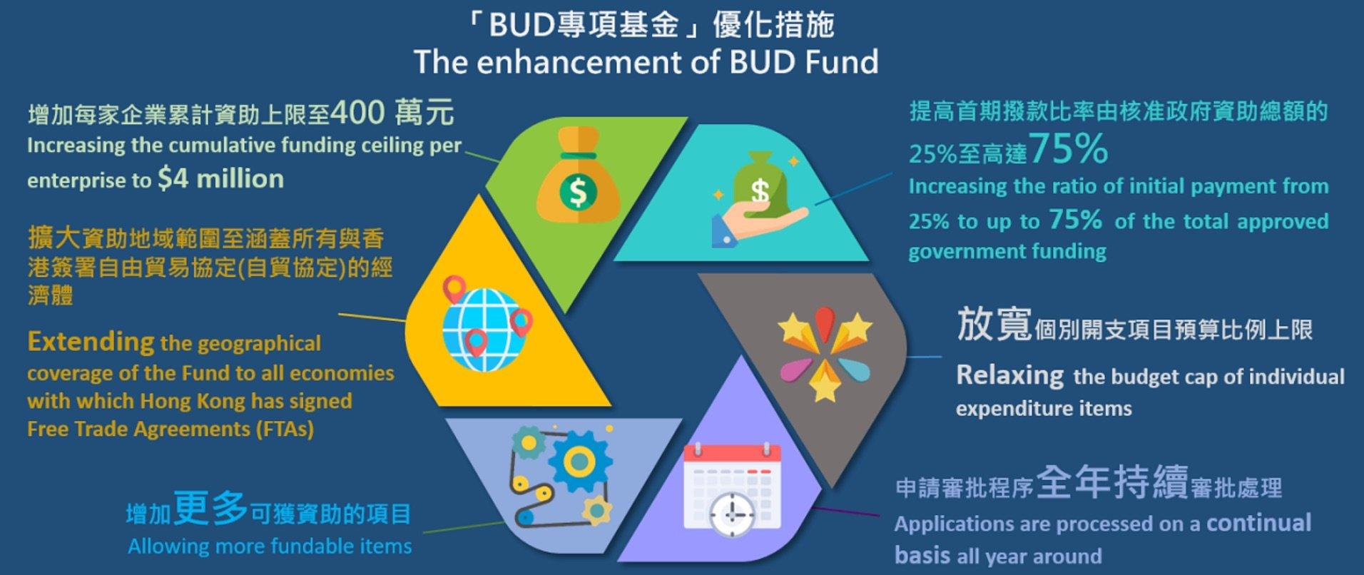 BUD_企業支援計劃___發展品牌、升級轉型及拓展內銷市場的專項基金