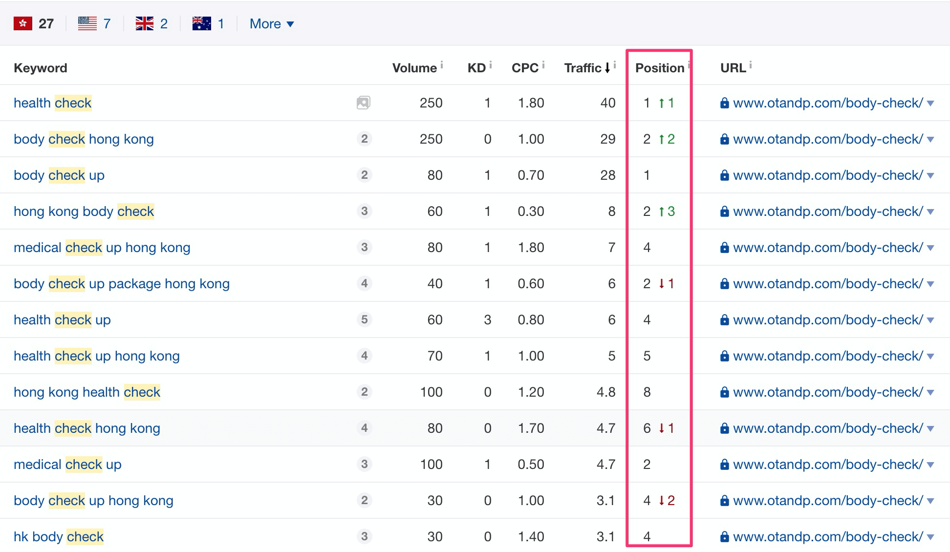 ahrefs ranking results
