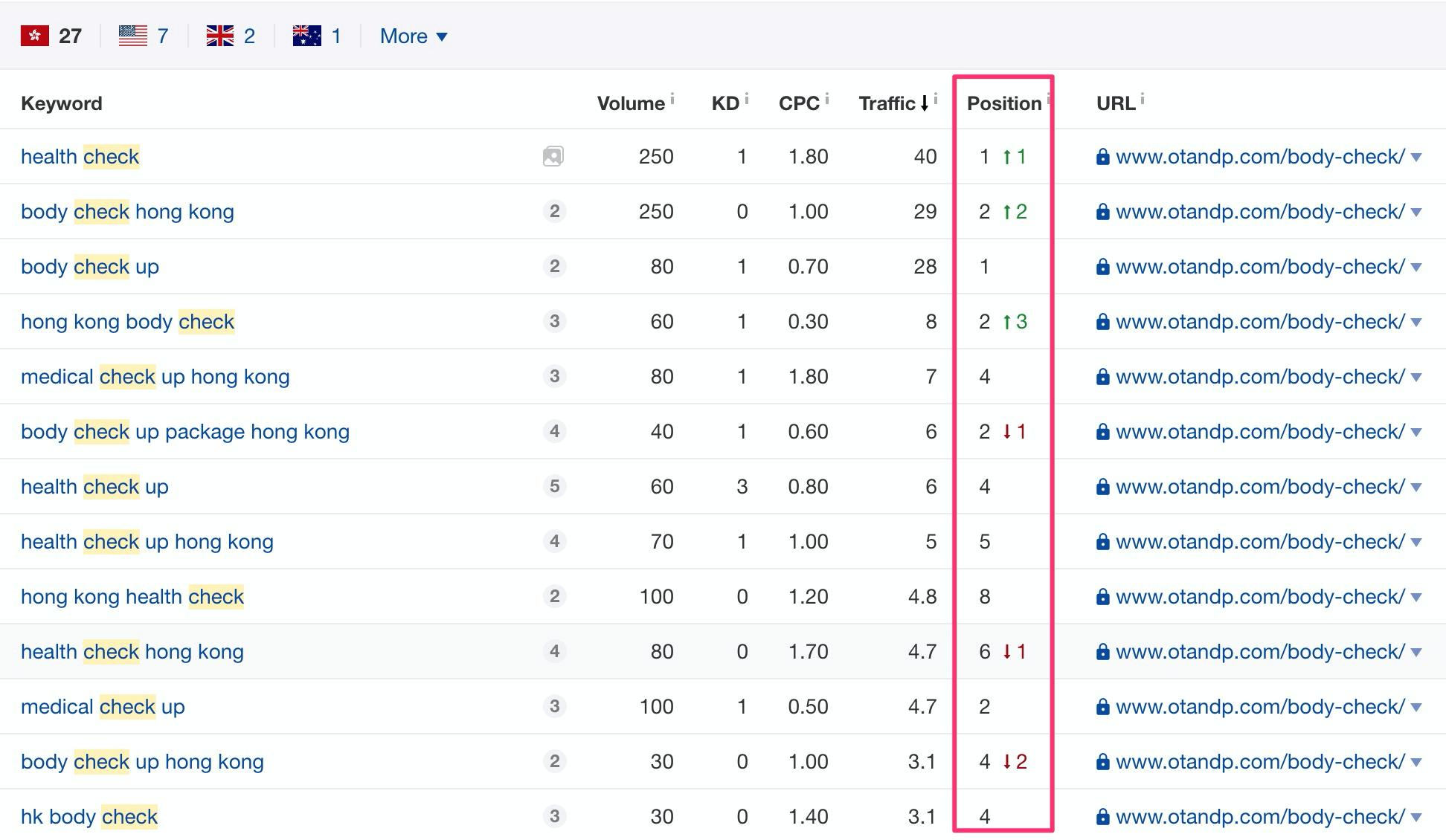 ahrefs top ranking keywords