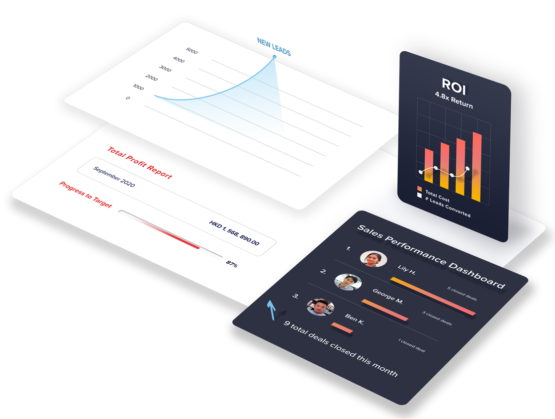 marketing and roi reports
